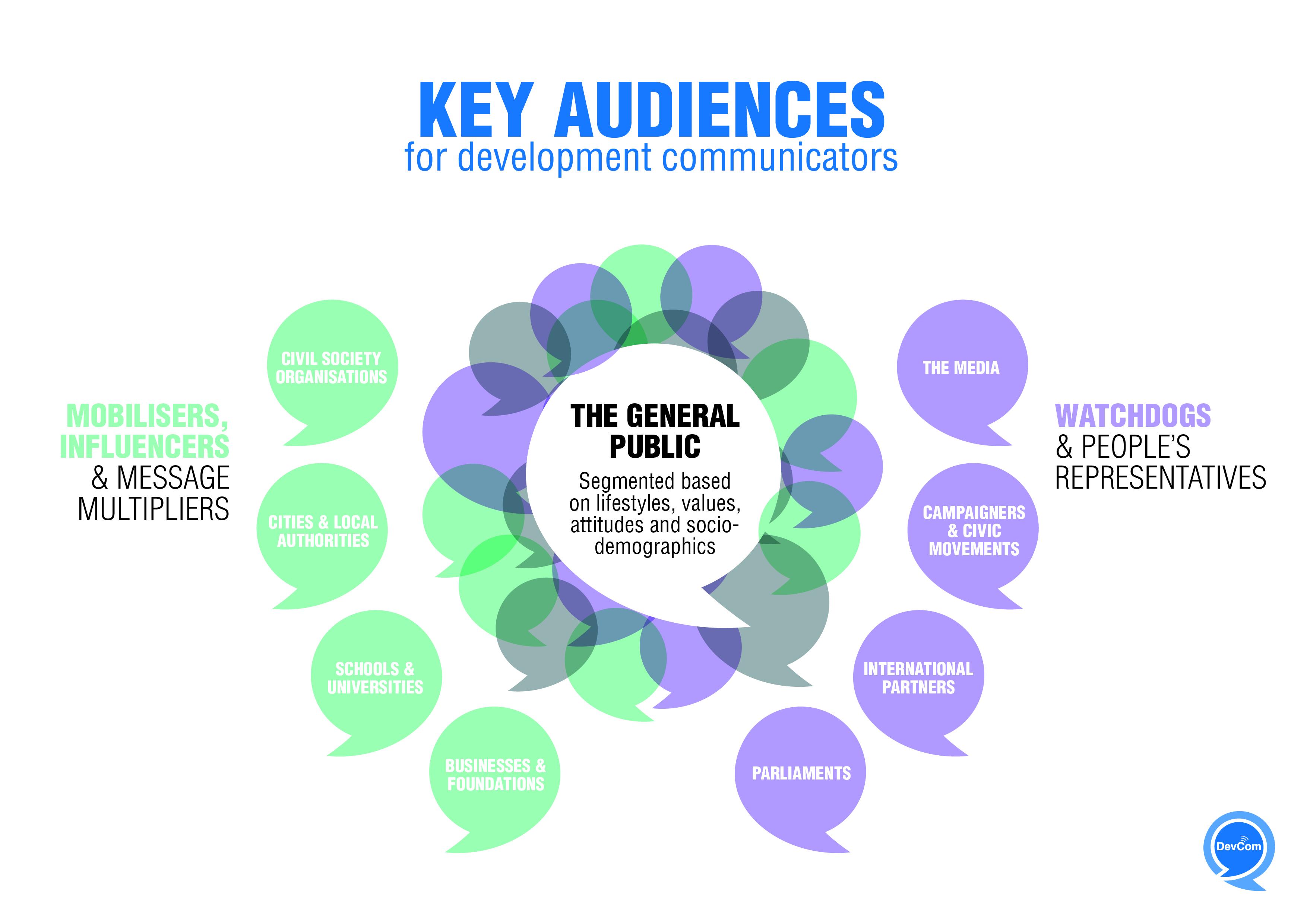 Infographic - Key audiences for development communicators