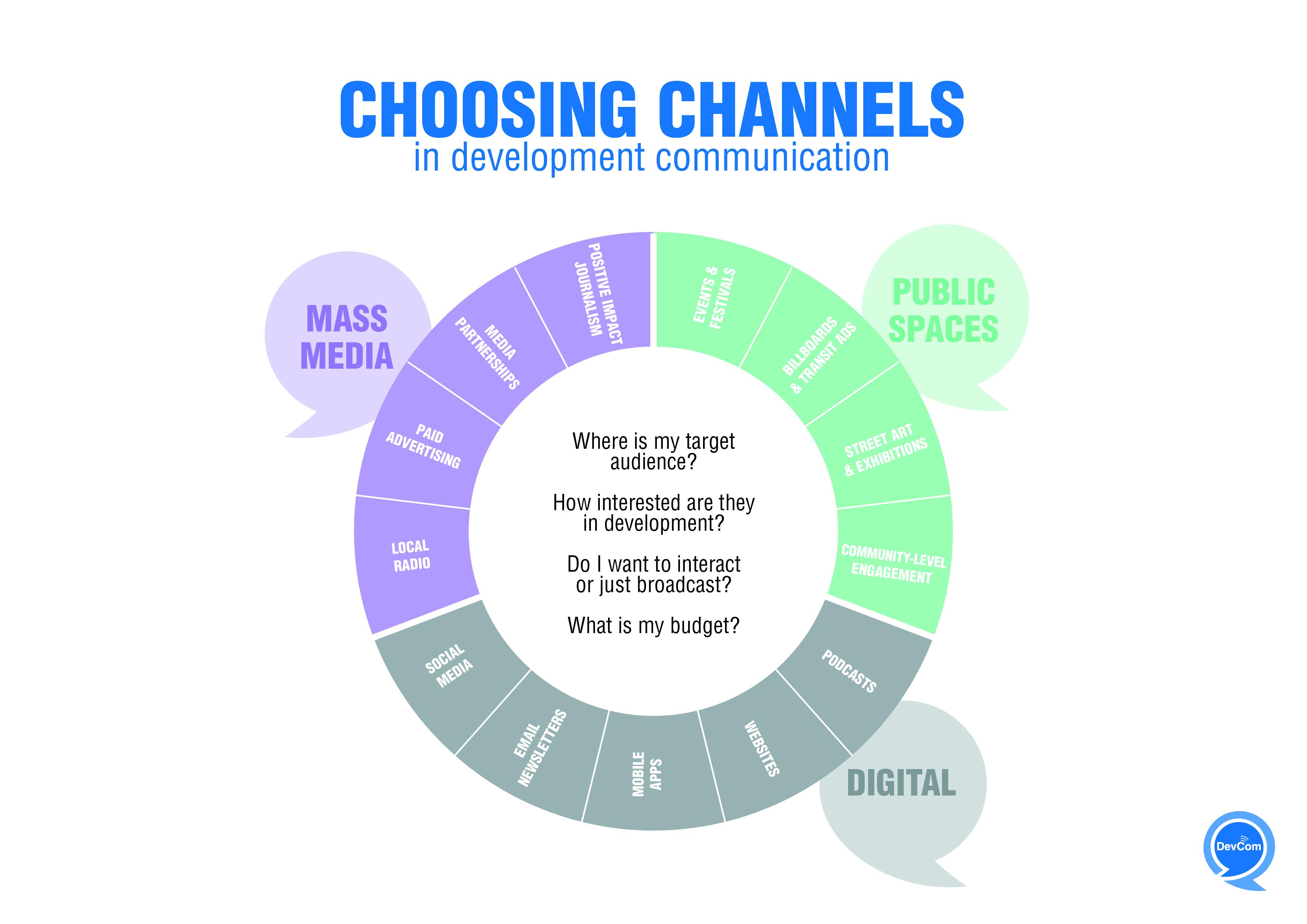 Infographic - Choosing channels in development communication