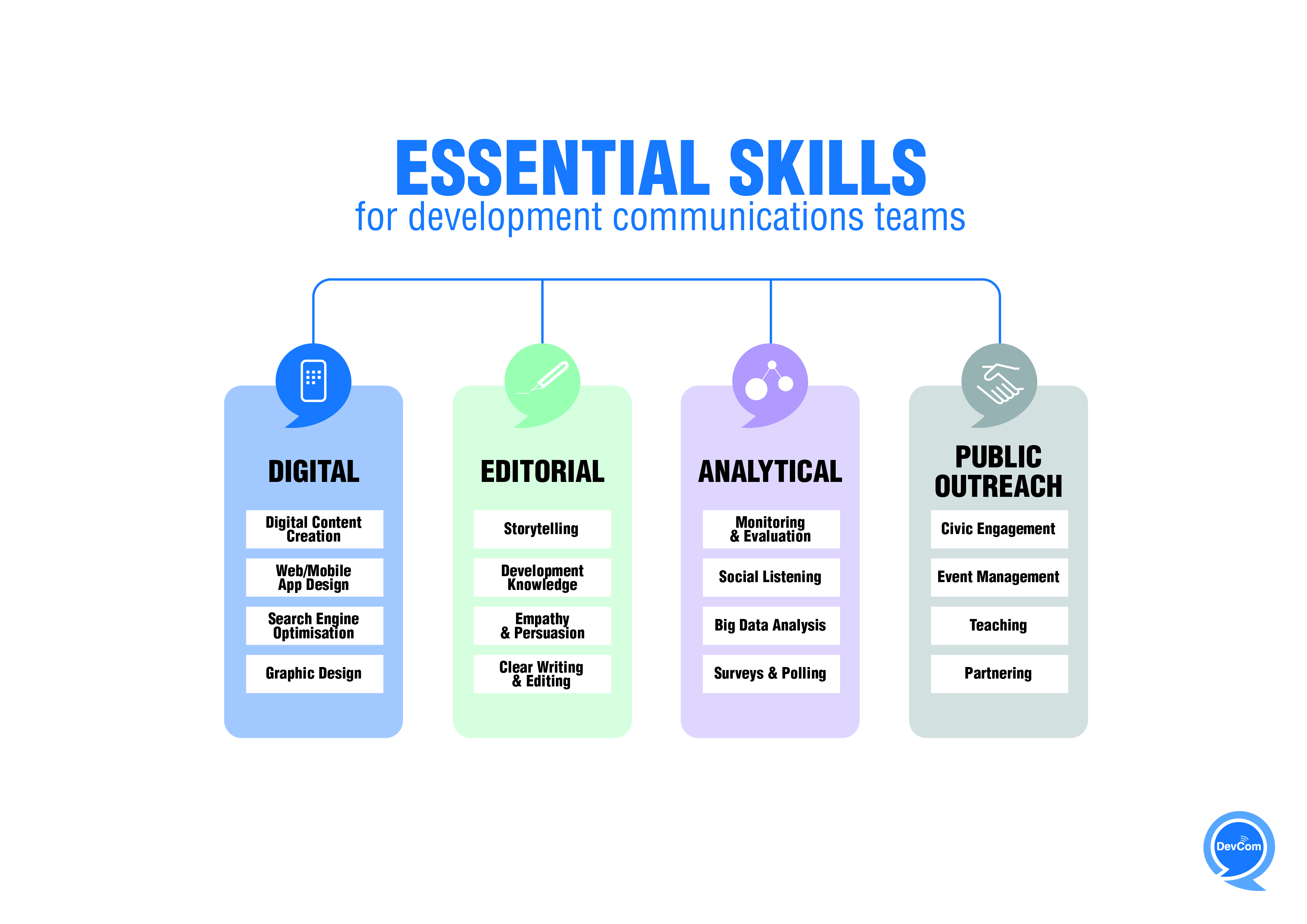Infographic - Essential skills for development communications teams