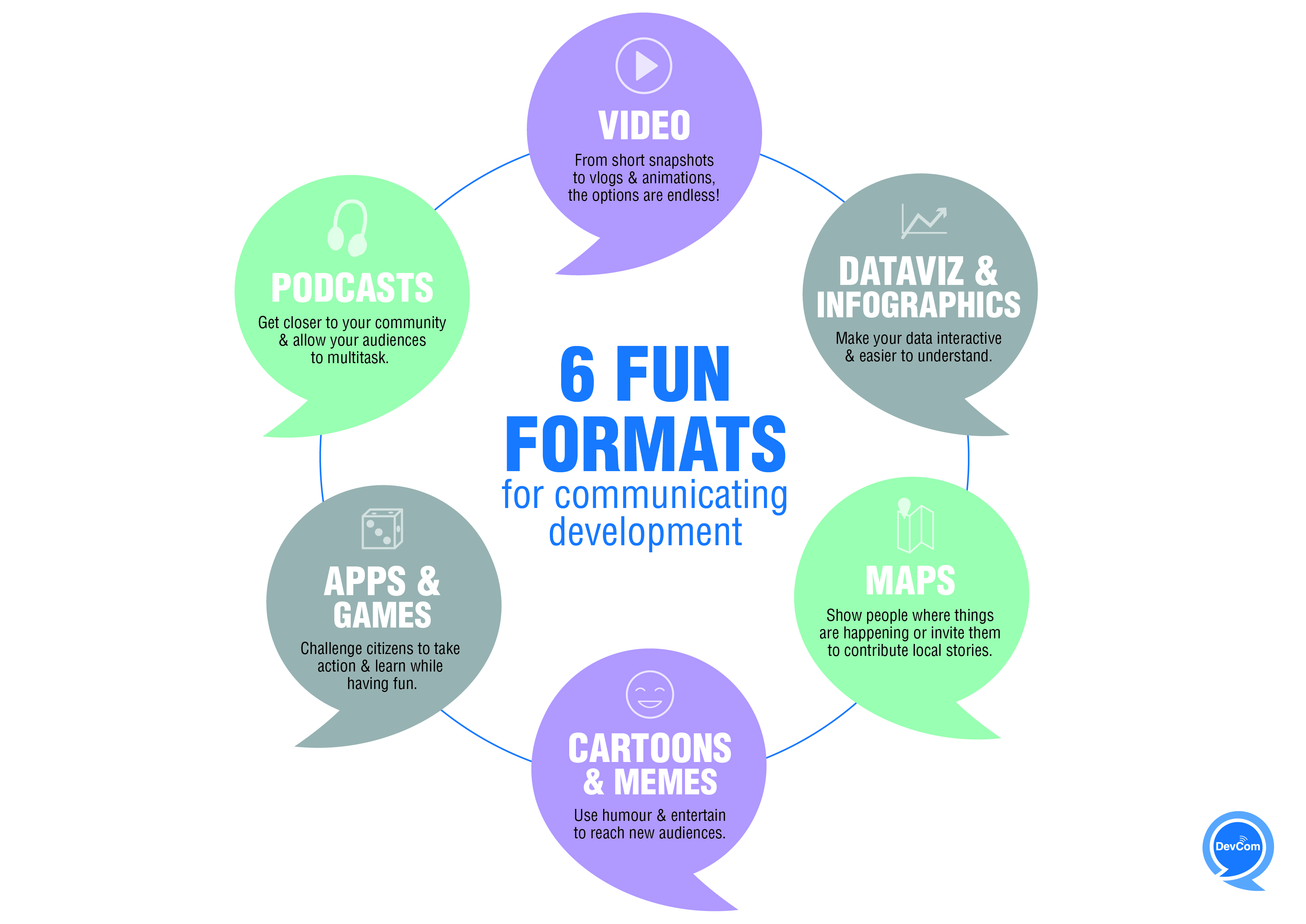 Infographic - 6 fun formats for communicating development