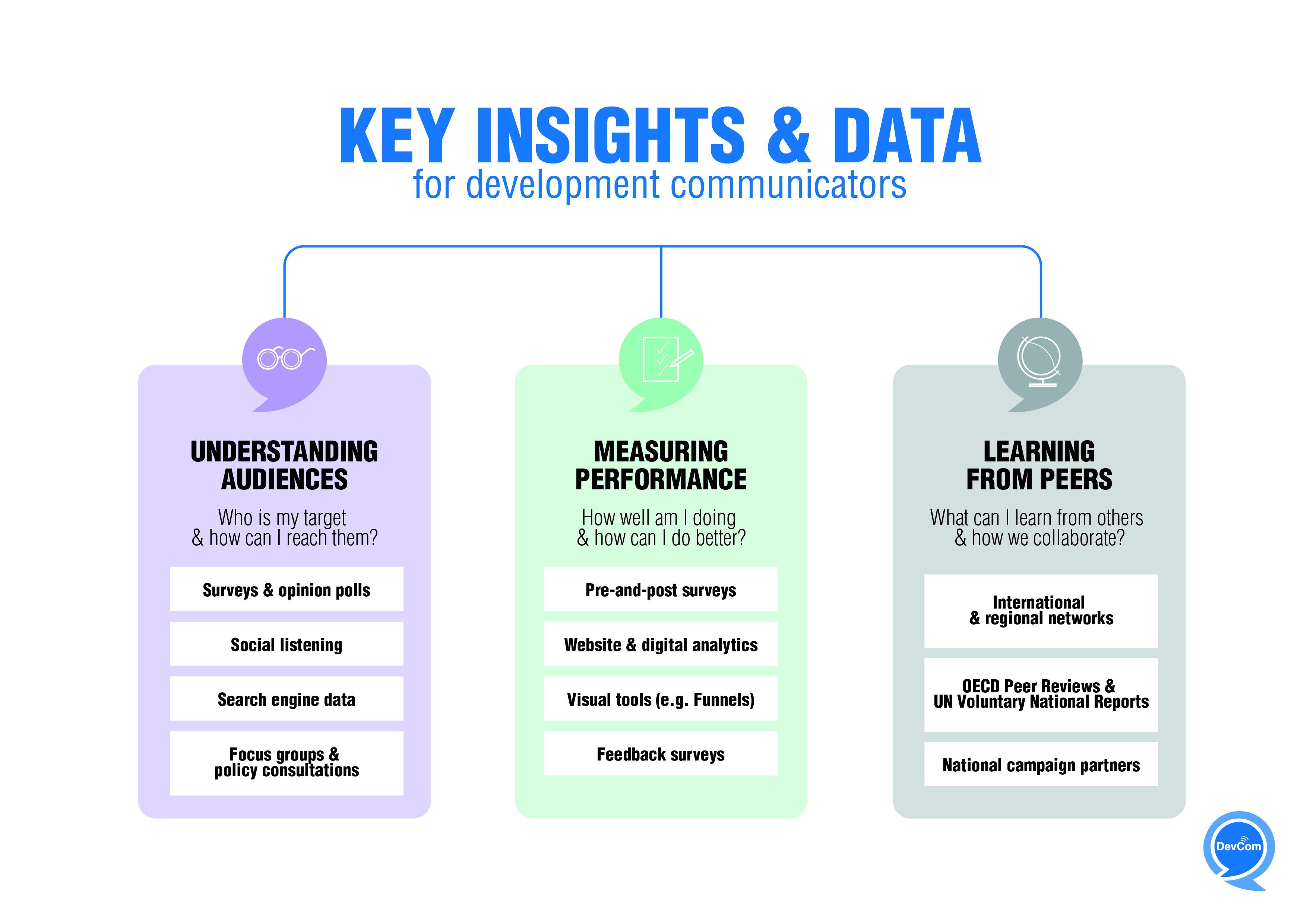 Infographic - key insights & data for development communicators
