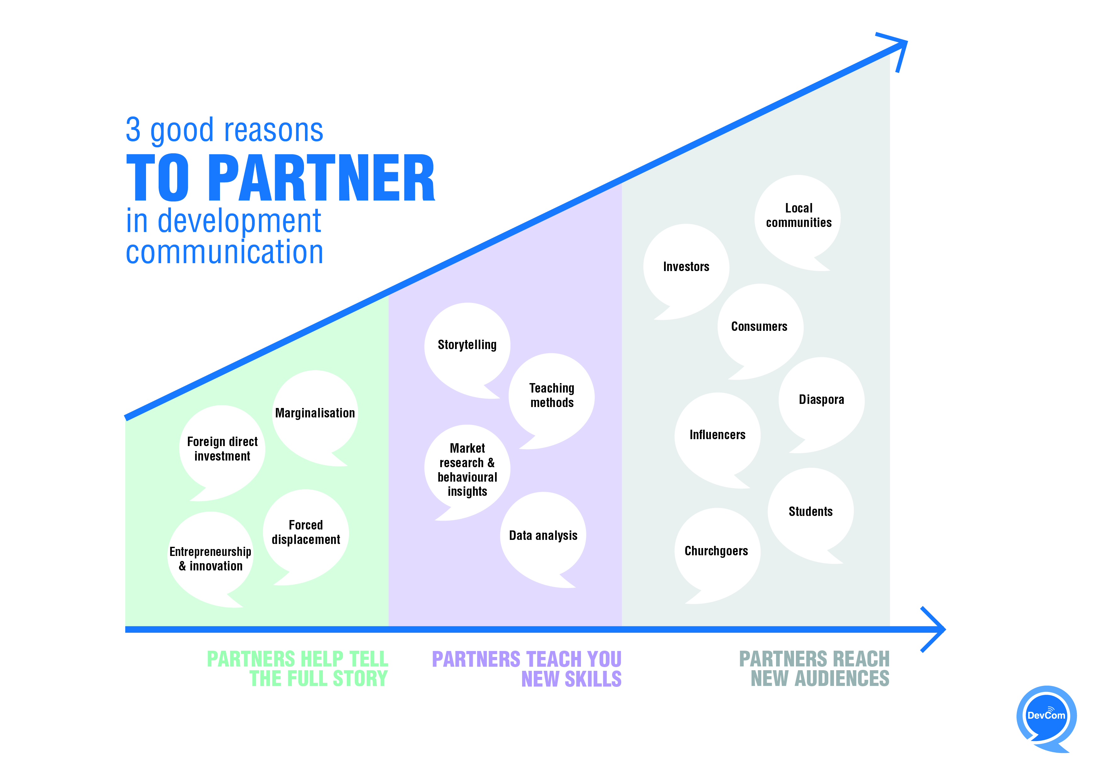 Infographic - 3 good reasons to partner in development communication