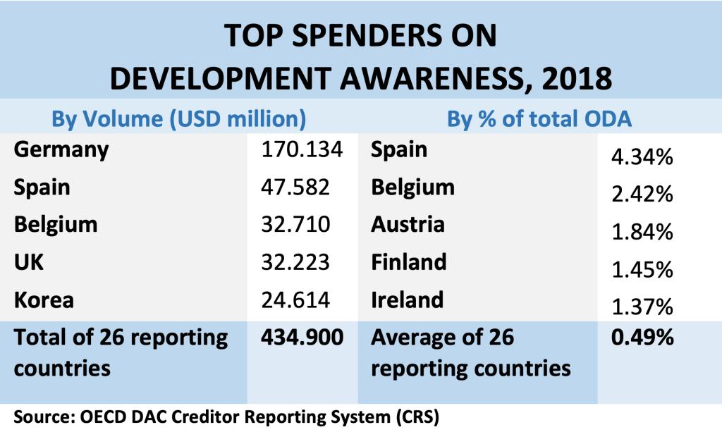 chart - top spenders on development awareness